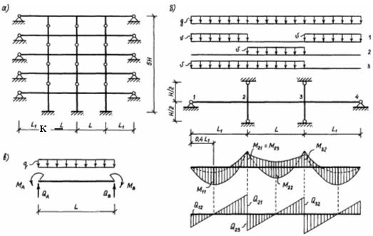 Рис.2.2. а - расчётная схема